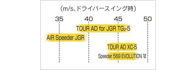 BS JGR フェアウェイウッド