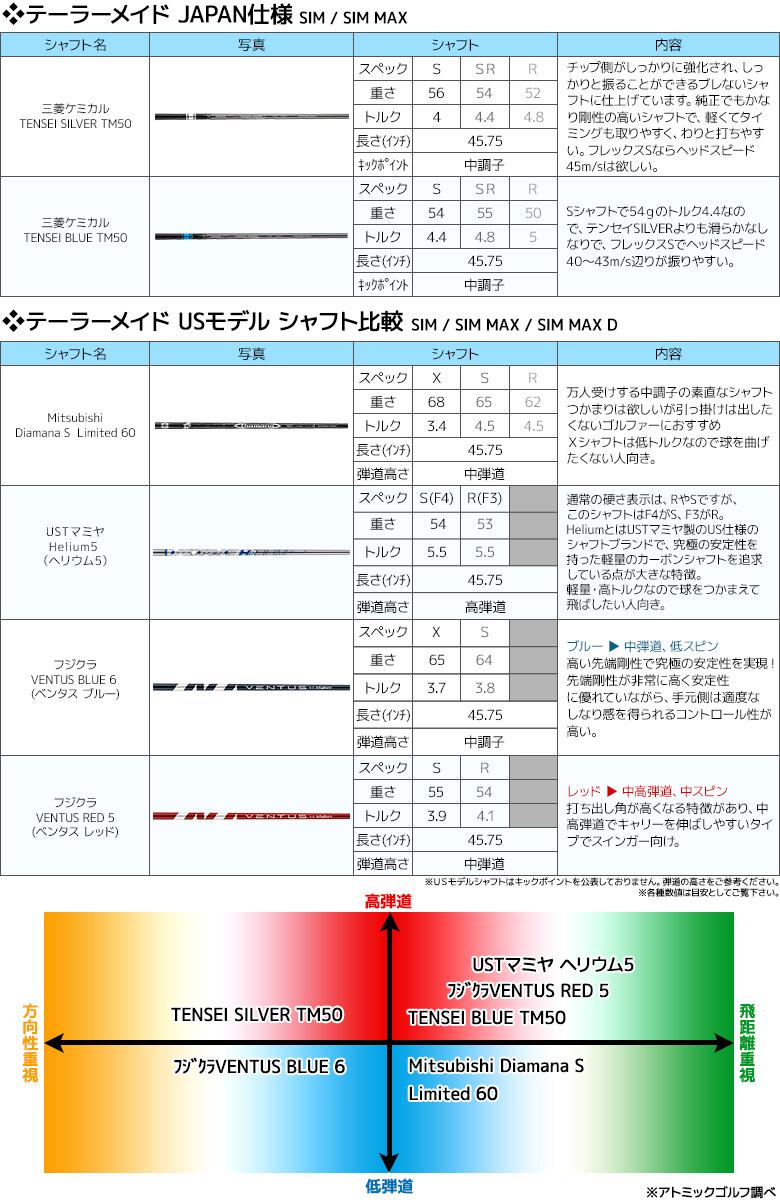 SIM シャフト比較表